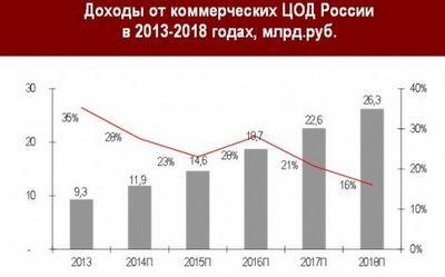 10 Главных тенденций, событий и трендов «облаков и цод» в 2013 году