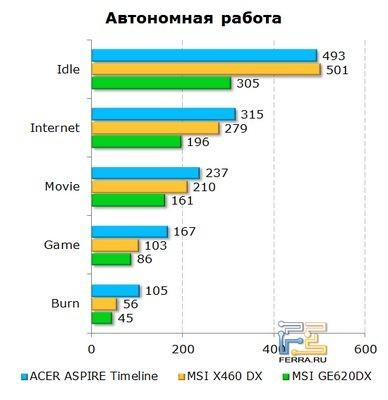 Acer aspire timeline ultra – почти ультрабук, но с оптическим приводом