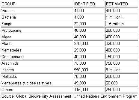 All species inventory: всемирная перепись всего живого