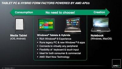 Amd анонсировала гибридный процессор z-60 для планшетов и компактных компьютеров