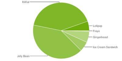 Android lollipop постепенно набирает позиции на рынке смартфонов