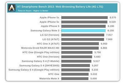 Apple iphone 5c: статистика продаж смартфона