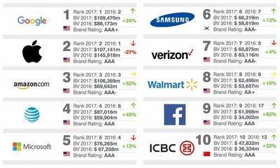 Apple вновь удалось занять первое место в рейтинге самых дорогих брендов