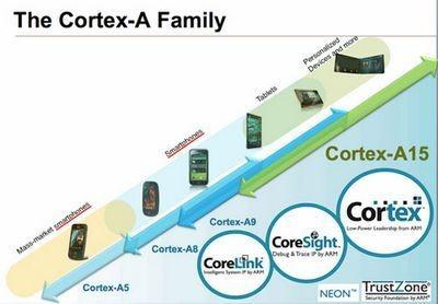 Arm разработала 4-ядерный процессор cortex-a15 mpcore