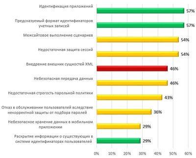 Банки и сети: бурное распространение интернет-банкинга в россии и растущие требования к информационным системам