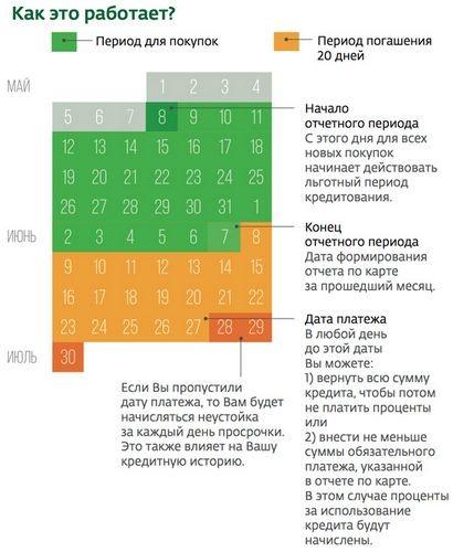 Банковский выходной №5. кредиты и кредитные карты