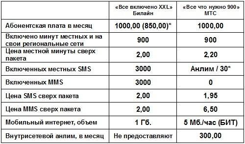 Билайн: все включено по россии