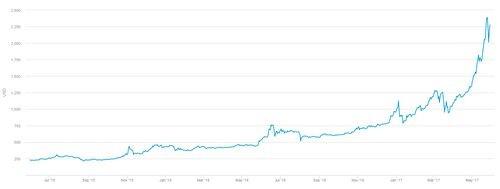 Bitcoin в режиме критической перегрузки. остерегайтесь обвала!
