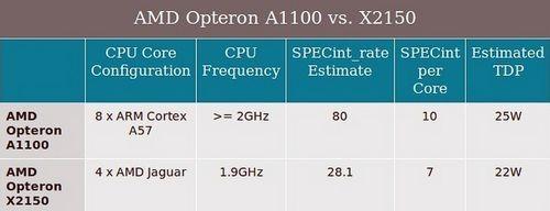 Большая революция микросерверов: arm 64-bit в борьбе за каждый ватт
