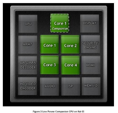 Четырехъядерные процессоры в мобильных устройствах – плюсы и минусы