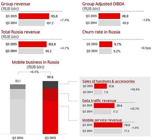 Диванная аналитика №51. мтс: как терять миллиард рублей ежемесячно и как признаться в этом