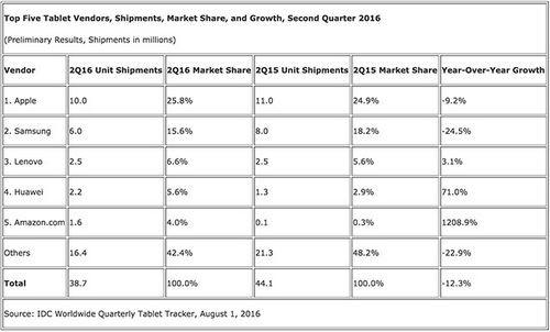 Диванная аналитика №81. куда исчез рынок планшетов?