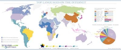 Для интернета существует только 4% мировых языков. остальные 96% мертвы