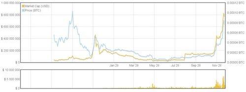 Доверяю, следовательно, существую: ripple — главный конкурент bitcoin