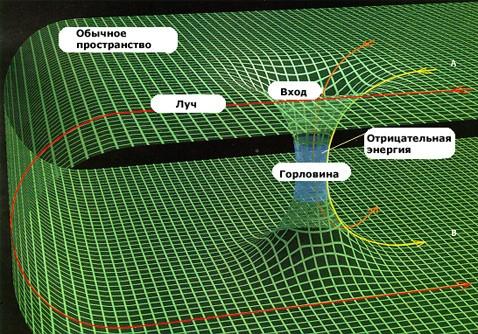 Физик уронил вселенную в матрёшку из чёрных дыр