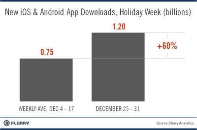 Flurry: 1,2 млрд загрузок мобильных приложений в последнюю неделю 2011 года