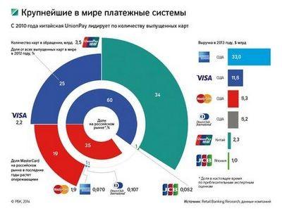 Хакер и рынок: как вполне уже «обыденное» похищение реквизитов кредитных карт может повлиять на глобальные финансы