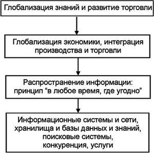 Инфраструктура или суть: какова же роль информационных технологий в современных российских бизнесах?