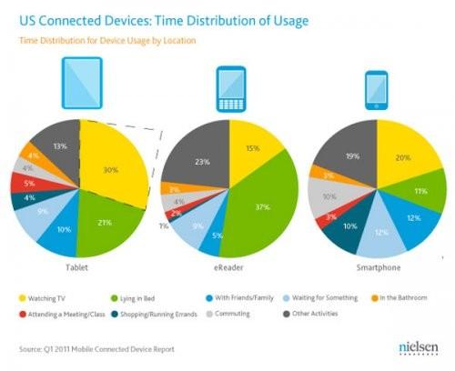 Ipad и друге планшеты используют в кровати и перед телевизором