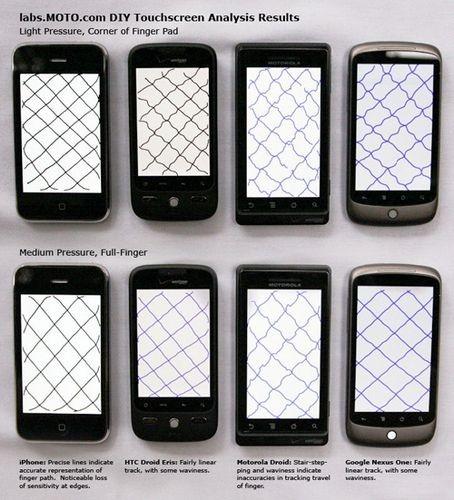 Iphone опережает nexus one и motorola droid в тесте качества сенсорных экранов