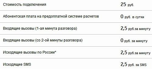 Крым и не только
