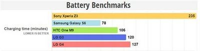 Lg g4 не поддерживает технологию быстрой зарядки quick charge 2.0