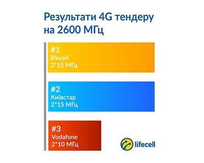 Life:) продолжает улучшать качество и мощность сети