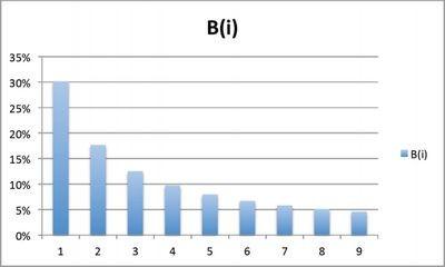 Махинаторы и закон бенфорда: магия чисел как лакмусовая бумажка