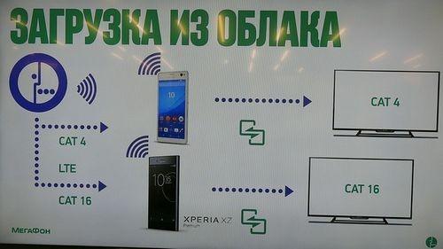 Мегафон, запуск гигабитного интернета в мобильной сети