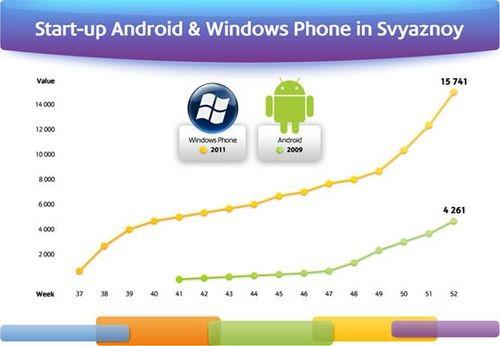 Microsoft россия - взгляд на windows phone 7
