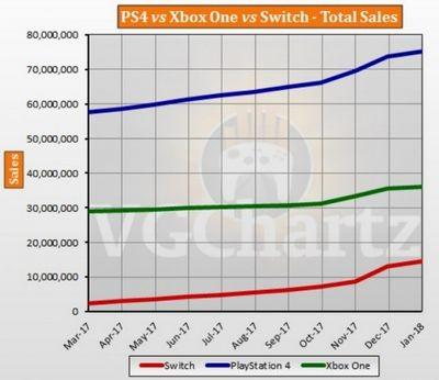 Мировые продажи xbox 360 приближаются к 80 миллионам