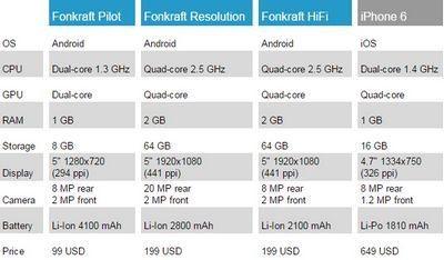Модульный смартфон fonkraft станет доступной альтернативой project ara