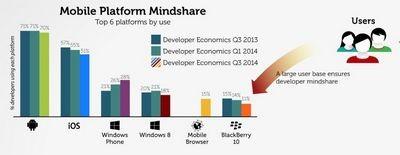 Некоторым разработчикам android приносит прибыли больше, чем ios