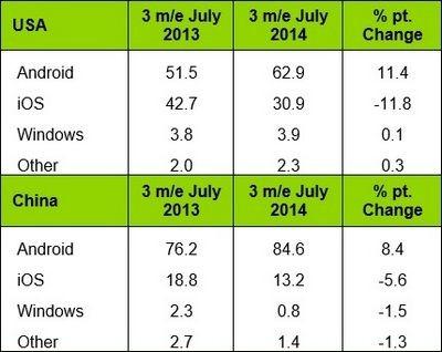 Новые данные о ситуации на рынке мобильных операционных систем