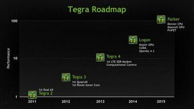 Nvidia erista - новое поколение процессоров tegra