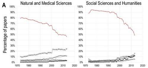 О научных журналах цифровой эпохи