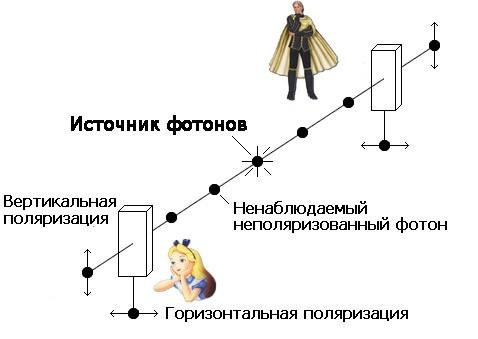 Осуществлена квантовая запутанность валмазе
