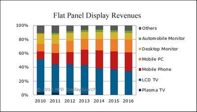 Ожидается улучшение мобильных дисплеев в 2014 году