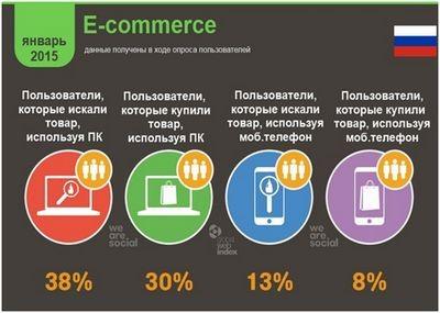 Почему мы тринадцатые в e-commerce?