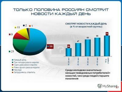 Половина россиян смотрит спутниковое телевидение бесплатно