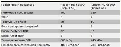 Процессор amd llano будет содержать 4 ядра и встроенный gpu
