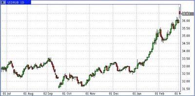 Продавать рубли? покупать евро? менять доллары? школа финансового выживания в экстремальных условиях