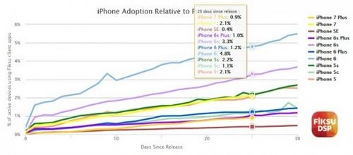 Продажи iphone 7 в первый месяц не обошли по показателям модель прошлого года