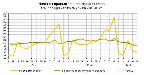 Промышленность и информационные технологии на фоне хилого рубля