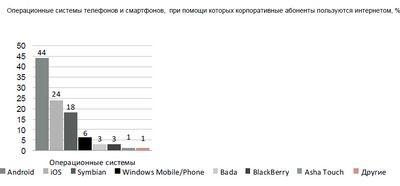 Проникновение смартфонов в россии составляет почти 40 процентов