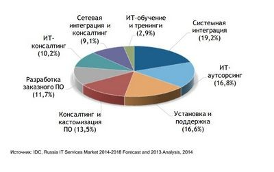 Против течения: российский рынок цодов развивается, несмотря на кризис