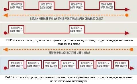 Протокол fast tcp ускорит интернет в тысячи раз