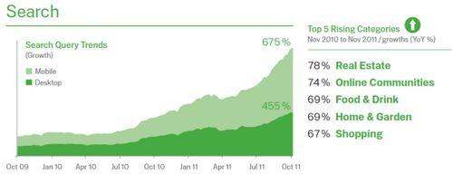 Распространение интернета, рынок рекламы и поиск в россии: бурный рост, низкие показатели