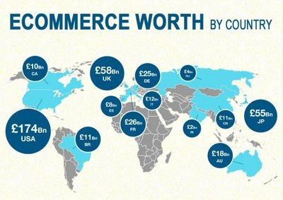 Рубежи e-commerce: к каким «контрольным цифрам» стоит стремиться отечественной электронной коммерции?