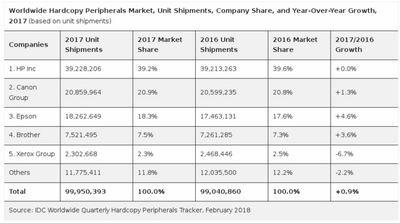 Рынок устройств печати в россии в i квартале 2011 г. вырос на 11,7%